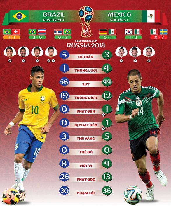 Brazil - Mexico: Khó mong bất ngờ từ người Mễ - Ảnh 1.