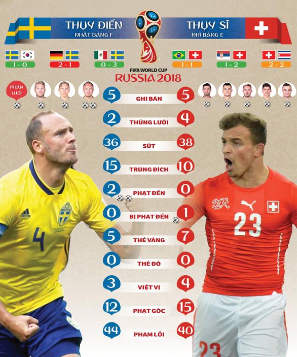 Thụy Điển - Thụy Sĩ: Hi vọng không chán như Croatia - Đan Mạch - Ảnh 1.