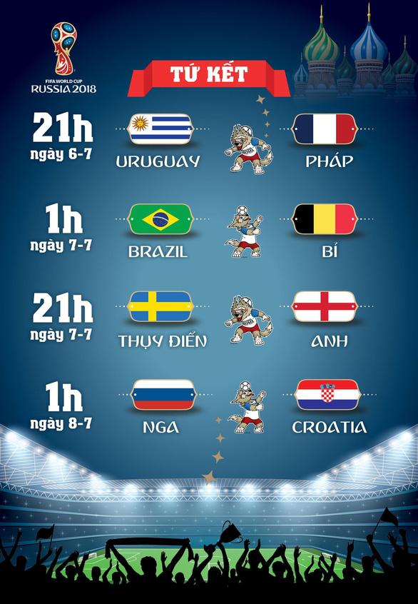 Lịch thi đấu World Cup 2018 vòng tứ kết - Ảnh 1.