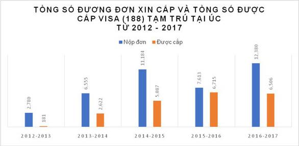 Chóng mặt với các doanh nhân Việt đầu tư định cư ở Úc - Ảnh 2.