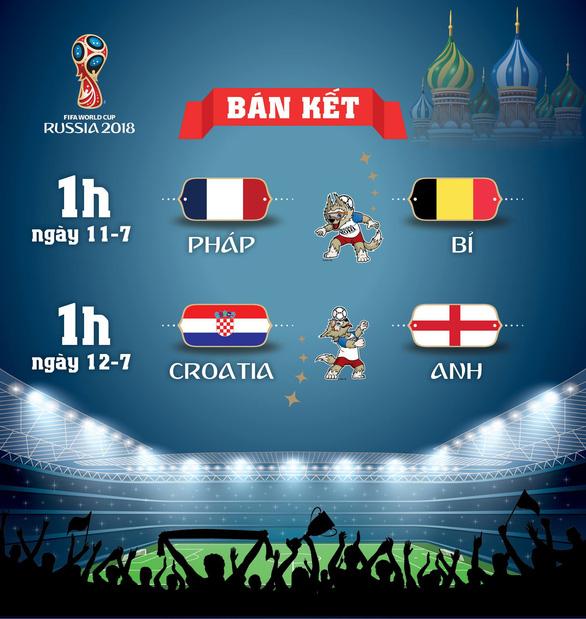 Lịch thi đấu World Cup 2018 vòng bán kết - Ảnh 1.