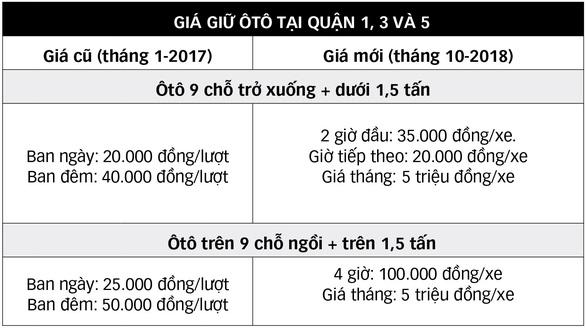 TP.HCM tăng giá giữ xe tư nhân: Một mũi tên nhắm hai đích - Ảnh 2.
