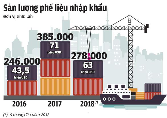 Rác thế giới đổ về Việt Nam - Kỳ 1: Lần theo đường dây nhập rác - Ảnh 6.