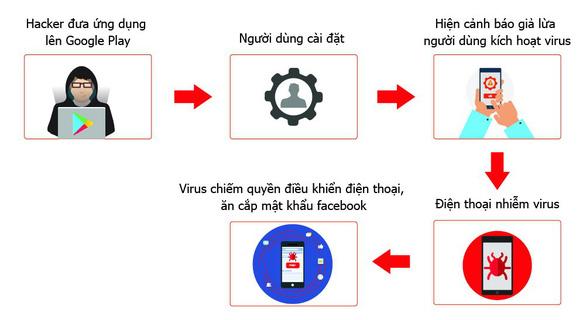 Nhiều smartphone nhiễm virus GhostTeam ăn cắp mật khẩu Facebook - Ảnh 1.