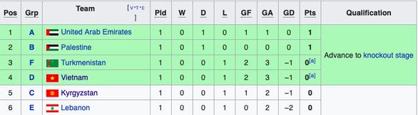 Việt Nam vào nhóm đội nhận vé vớt sau lượt đầu vòng bảng Asian Cup 2019 - Ảnh 2.
