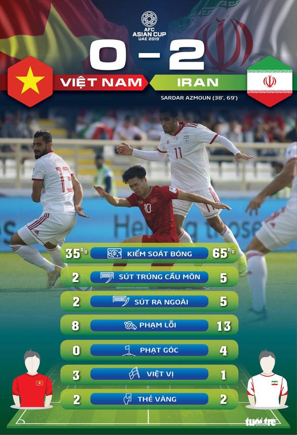 Thống kê Việt Nam - Iran: Đẳng cấp cách biệt - Ảnh 1.