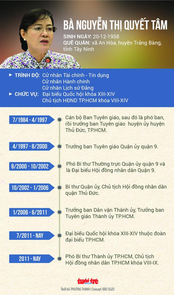 Bà Nguyễn Thị Quyết Tâm nghỉ hưu: 'Tôi đã chuẩn bị mấy năm nay rồi' - Ảnh 4.