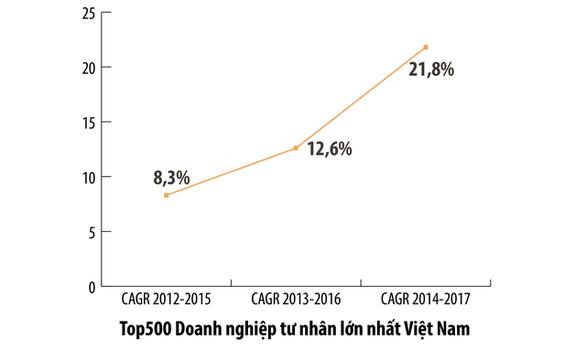 Doanh nghiệp FDI đứng đầu danh sách 500 doanh nghiệp lớn nhất VN - Ảnh 3.