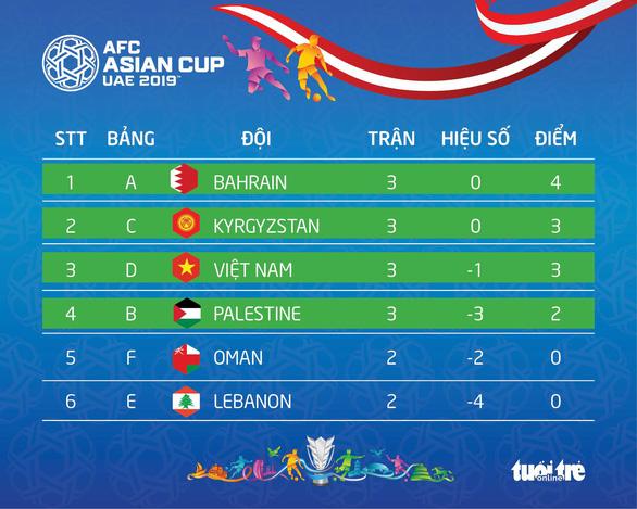 Với 3 điểm và hiệu số -1, Việt Nam sẽ đi tiếp trong trường hợp nào? - Ảnh 2.