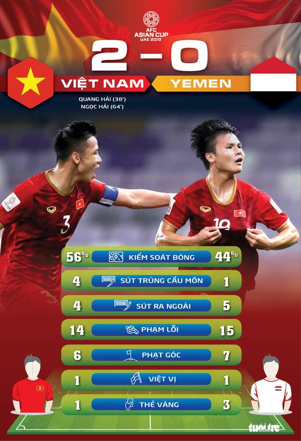 Thống kê Việt Nam - Yemen 2-0: Thắng xứng đáng - Ảnh 1.