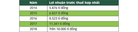 Sau 5 năm, lợi nhuận Vietcombank tăng hơn gấp 3 lần - Ảnh 2.