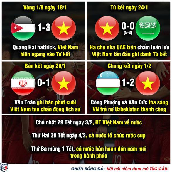 Dân mạng hào hứng viết kịch bản... vô địch cho tuyển Việt Nam - Ảnh 1.