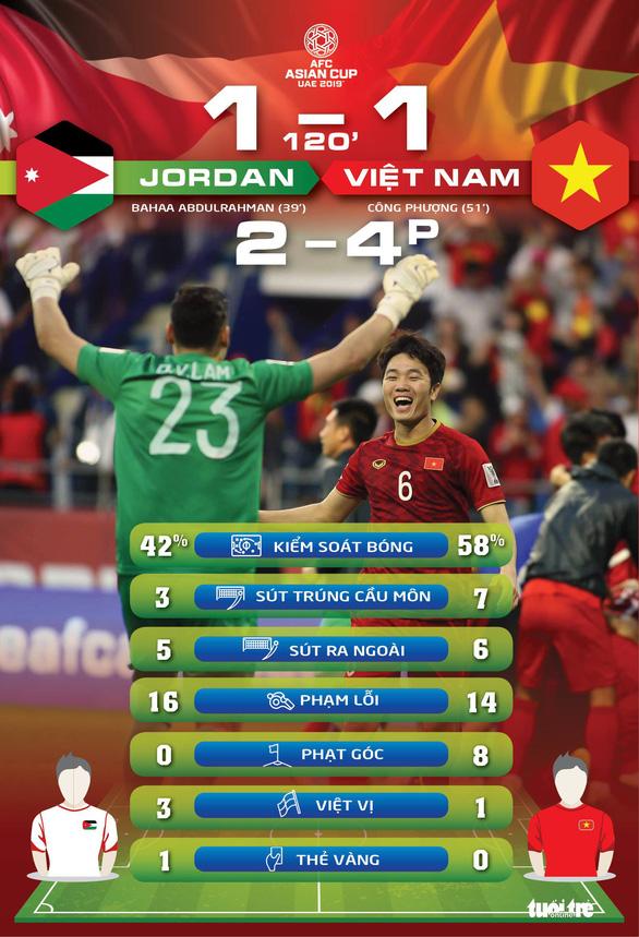 Trận đấu kịch tính: tuyển Việt Nam hoàn toàn vượt mặt tuyển Jordan - Ảnh 1.