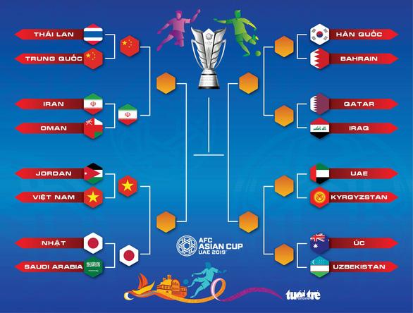 Việt Nam gặp Nhật Bản ở tứ kết Asian Cup 2019 - Ảnh 2.