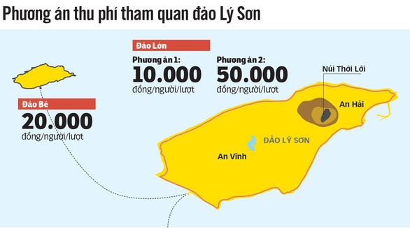 Quảng Ngãi muốn thu phí tham quan đảo Lý Sơn - Ảnh 3.