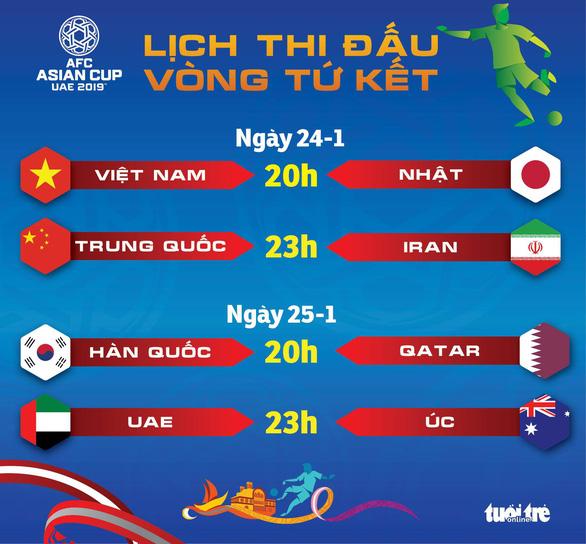 Lịch thi đấu tứ kết Asian Cup: Việt Nam gặp Nhật lúc 20h ngày 24-1 - Ảnh 1.