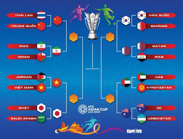 Lịch thi đấu tứ kết Asian Cup: Việt Nam gặp Nhật lúc 20h ngày 24-1 - Ảnh 2.