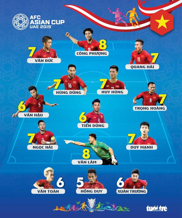FOX Sports Asia: Công Phượng, Văn Lâm điểm 8 trận Việt Nam - Nhật 0-1 - Ảnh 1.