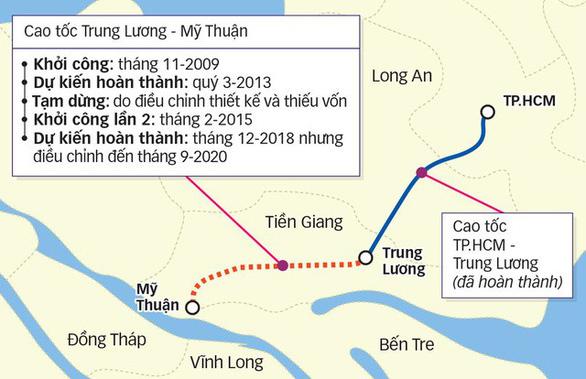 Mời Tập đoàn Đèo Cả giải cứu dự án cao tốc Trung Lương - Mỹ Thuận - Ảnh 1.