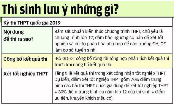 Thi THPT quốc gia 2019 lưu ý gì? - Ảnh 3.