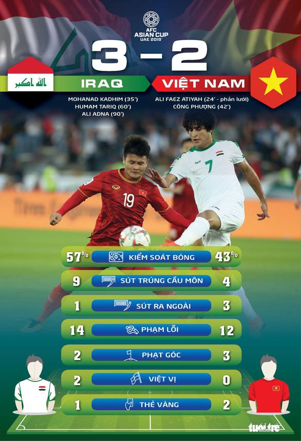Thống kê: Việt Nam không quá lép vế, thua đáng tiếc - Ảnh 1.
