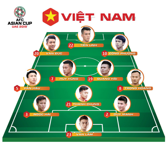 Dự đoán đội hình Việt Nam đấu Iraq: Ai thay Anh Đức và Đình Trọng? - Ảnh 2.