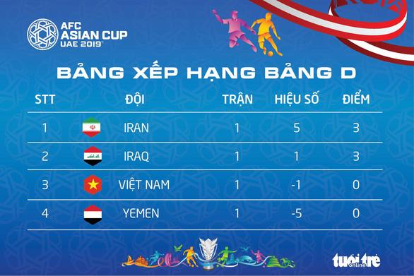Bảng xếp hạng Asian Cup: Việt Nam đứng thứ ba, hướng đến tấm vé vớt - Ảnh 1.
