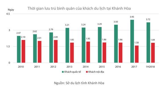 Hấp dẫn thị trường bất động sản du lịch Cam Ranh năm 2019 - Ảnh 2.
