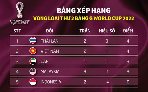 Xếp hạng bảng G: Việt Nam tạm vươn lên nhì bảng - Ảnh 1.