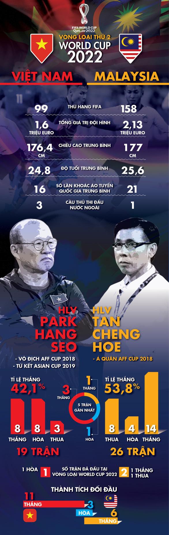 Tối nay 10-10, tuyển Việt Nam đánh bại Malaysia cách nào? - Ảnh 1.