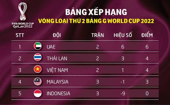 Xếp hạng bảng G của ĐT Việt Nam