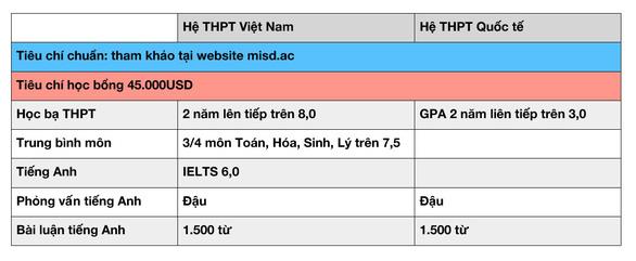 Điểm khác biệt của chương trình đào tạo Bác sỹ Nha khoa quốc tế - MISD Indonesia - Ảnh 2.