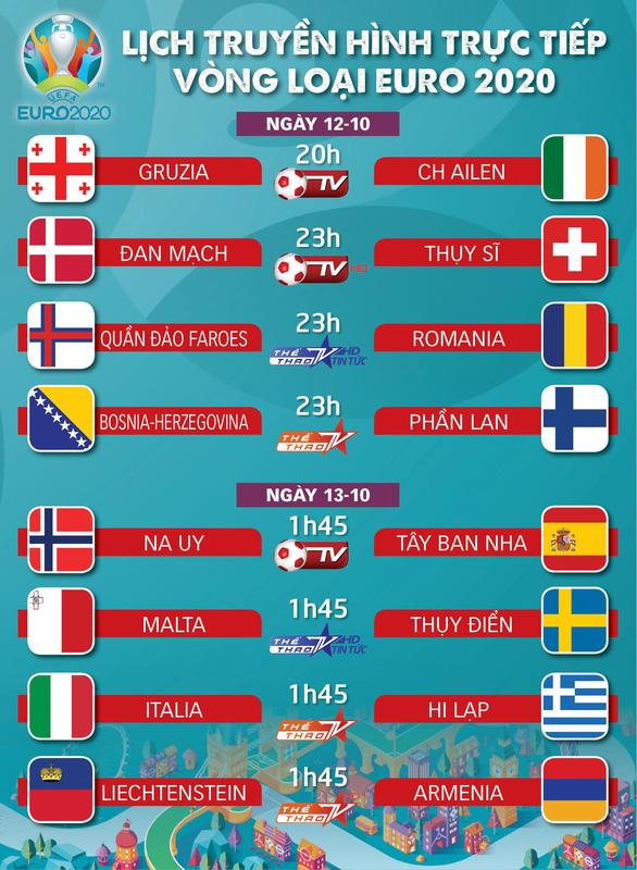 Lịch trực tiếp vòng loại Euro đêm 12 và rạng sáng 13-10 - Ảnh 1.