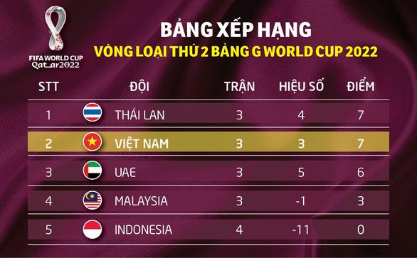 Thái Lan và Việt Nam chiếm hai vị trí đầu bảng G - Ảnh 1.