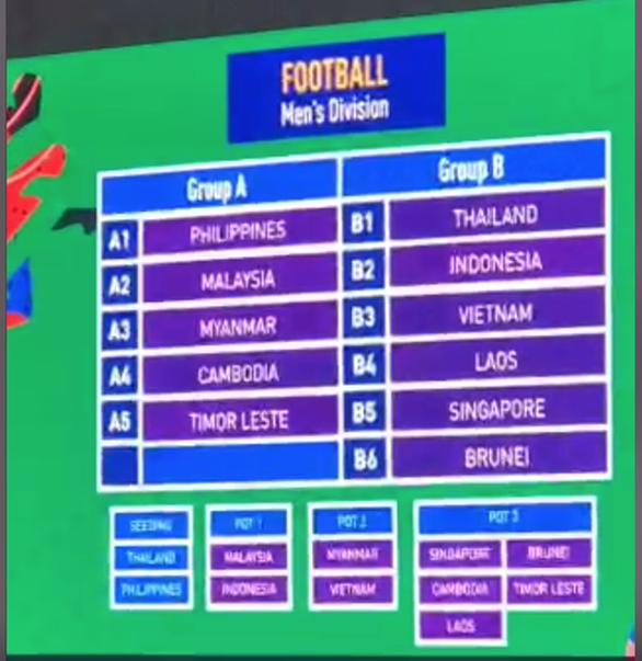 U22+2 Việt Nam gặp Thái Lan, Indonesia, Singapore ở SEA Games 2019 - Ảnh 4.