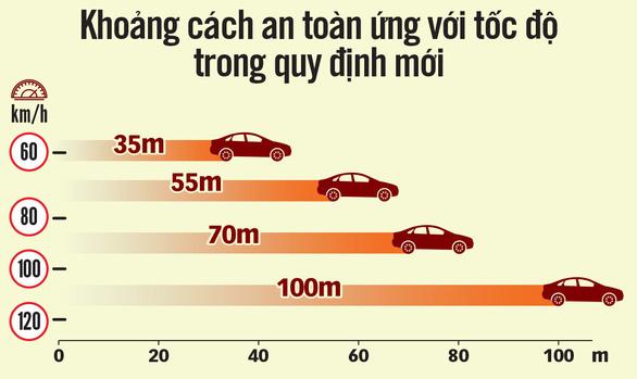 Tai nạn giao thông liên hoàn vì không giữ khoảng cách an toàn  - Ảnh 2.