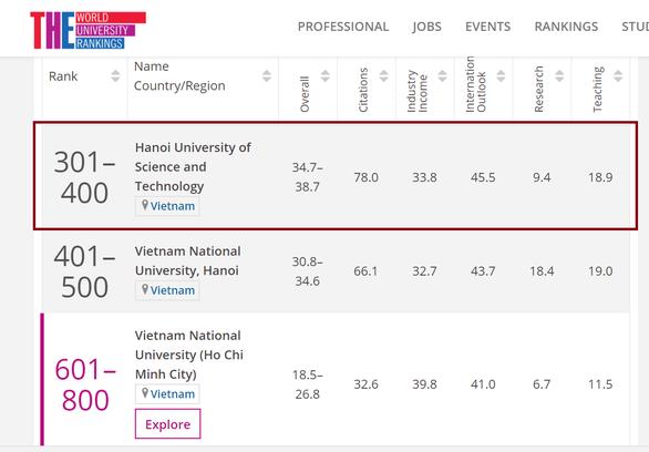 Ba cơ sở ĐH Việt Nam tiếp tục lọt top trường ĐH lĩnh vực khoa học công nghệ thế giới - Ảnh 2.