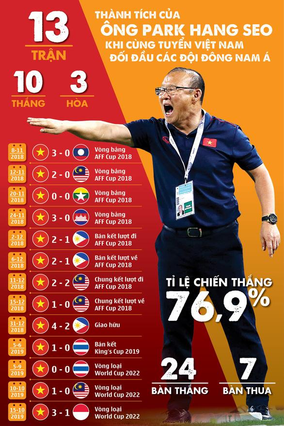 Hai năm qua, ông Park biến Việt Nam thành 'độc cô cầu bại' Đông Nam Á - Ảnh 1.