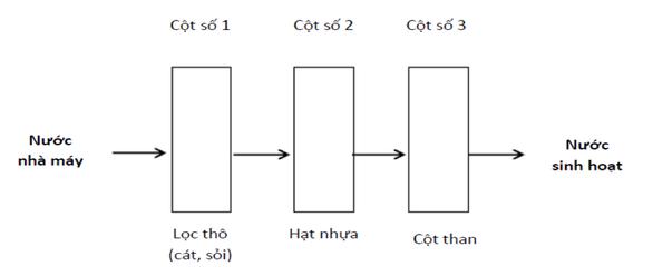 Cách xử lý nước thủ công an toàn và tiết kiệm - Ảnh 1.
