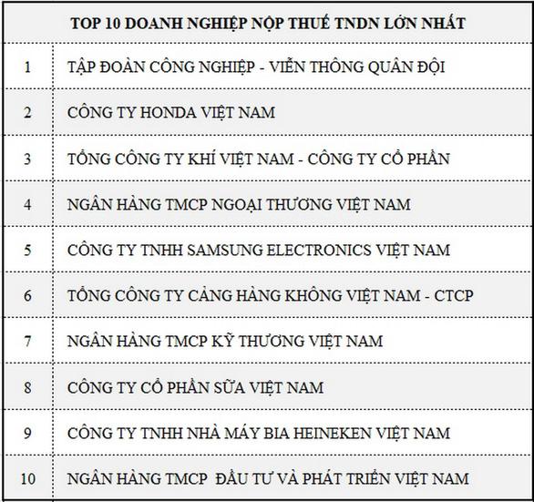 PV GAS đứng Top 3 doanh nghiệp nộp thuế lớn nhất Việt Nam - Ảnh 3.