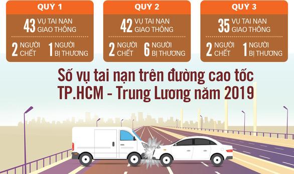 Cao tốc TP.HCM - Trung Lương sẽ thu phí trở lại? - Ảnh 2.