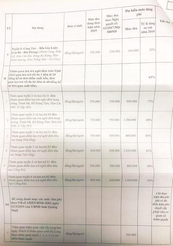 Choáng với đề xuất mức phí tham quan lưu trú đêm ở Vịnh Hạ Long tăng... 73% - Ảnh 5.