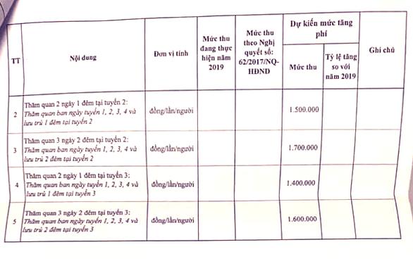 Choáng với đề xuất mức phí tham quan lưu trú đêm ở Vịnh Hạ Long tăng... 73% - Ảnh 6.