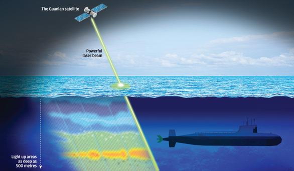 Trung Quốc bí mật thử laser dò tàu ngầm trên Biển Đông - Ảnh 1.