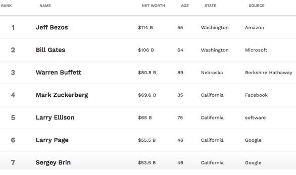 Tỉ phú Jeff Bezos vẫn giàu nhất nước Mỹ, vợ cũ đứng thứ 15 - Ảnh 2.
