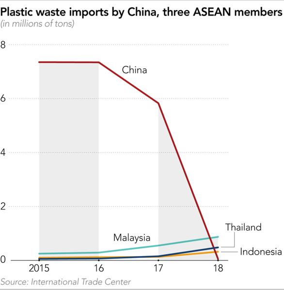 Trung Quốc, Đông Nam Á từ chối nhập rác nhựa, phương Tây lao đao - Ảnh 2.