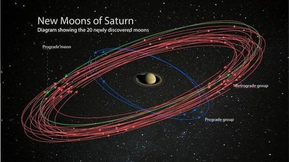 Sao Thổ soán ngôi sao Mộc trở thành vua mặt trăng - Ảnh 2.