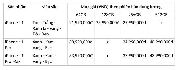 Hàng ngàn người Việt chọn mua iPhone 11 chính hãng dù giá cao hơn xách tay - Ảnh 2.