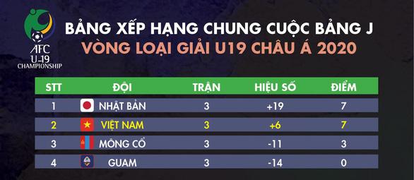 Hòa U19 Nhật Bản, U19 Việt Nam đoạt vé dự vòng chung kết U19 châu Á 2020 - Ảnh 3.