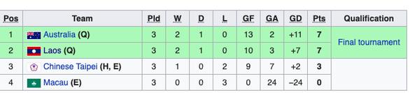 Vòng loại U19 châu Á 2020: Lào đoạt vé, Campuchia còn hy vọng, Thái Lan và Trung Quốc bị loại - Ảnh 6.